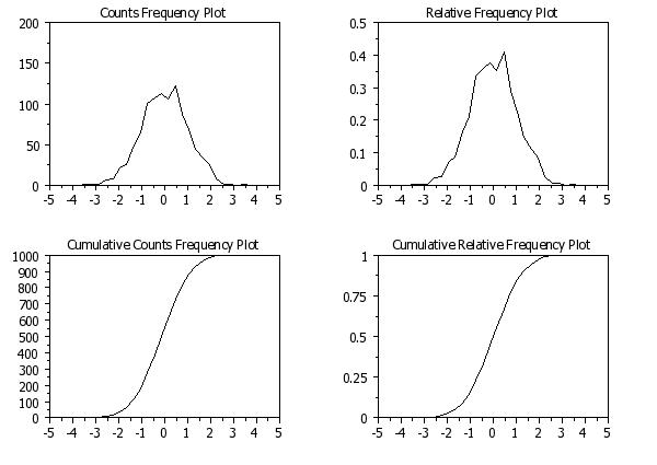 Normal dating frequency