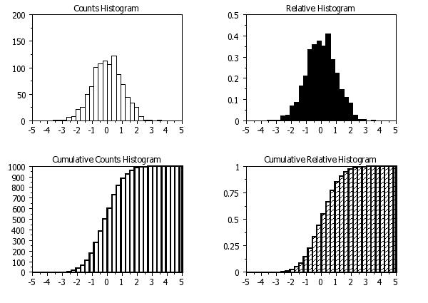 how to read a cumulative frequency graph