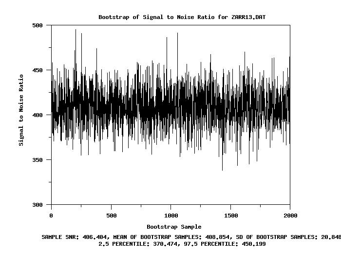 Signal to Noise Ratio