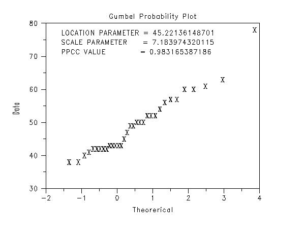 Gumbel Probability Plot of the Data